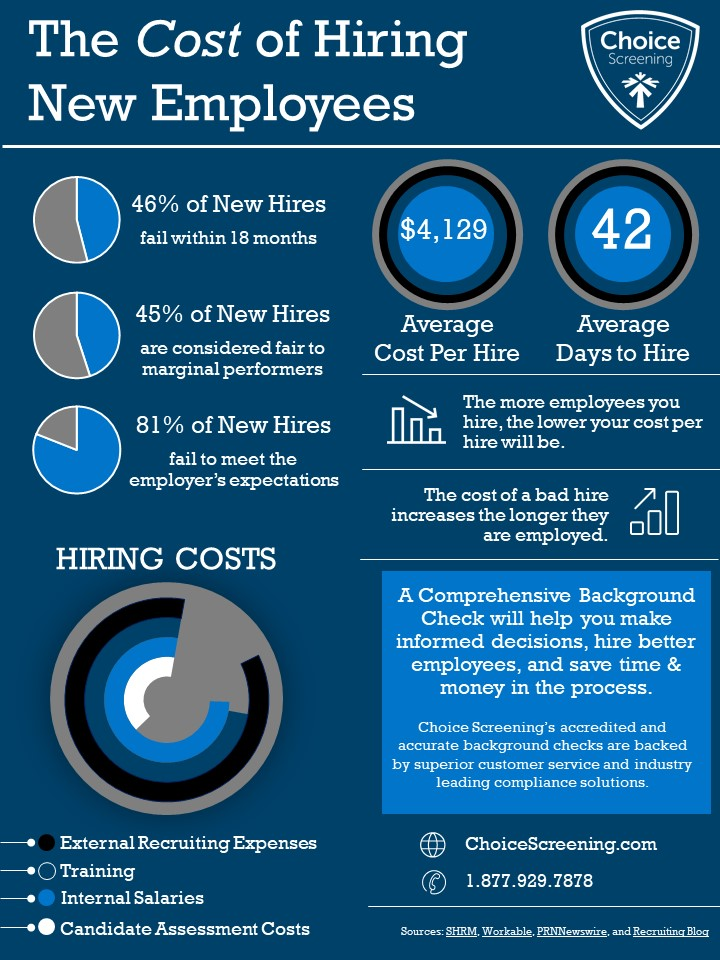 The Cost of Hiring New Employees [Infographic]